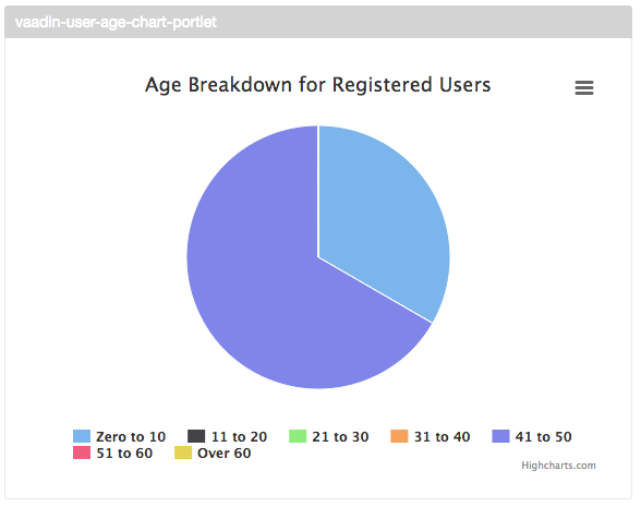 User Ages Pie Chart
