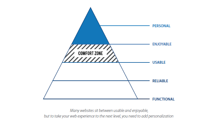 How to Define Personalization