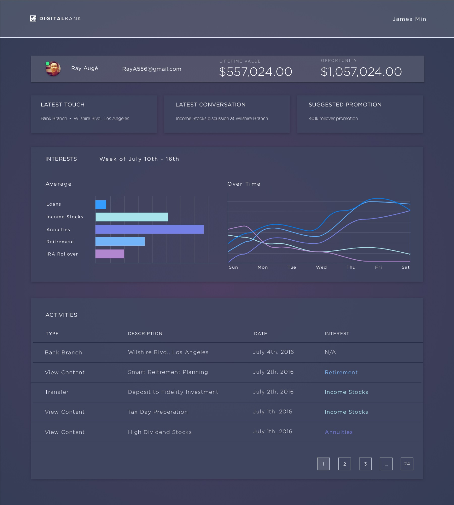 Single Customer View on Liferay Digital Experience Platform