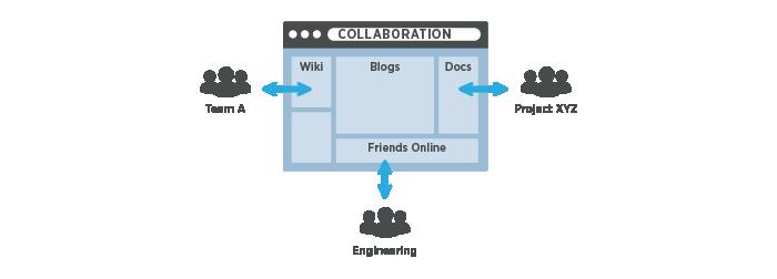 Organizational Collaboration