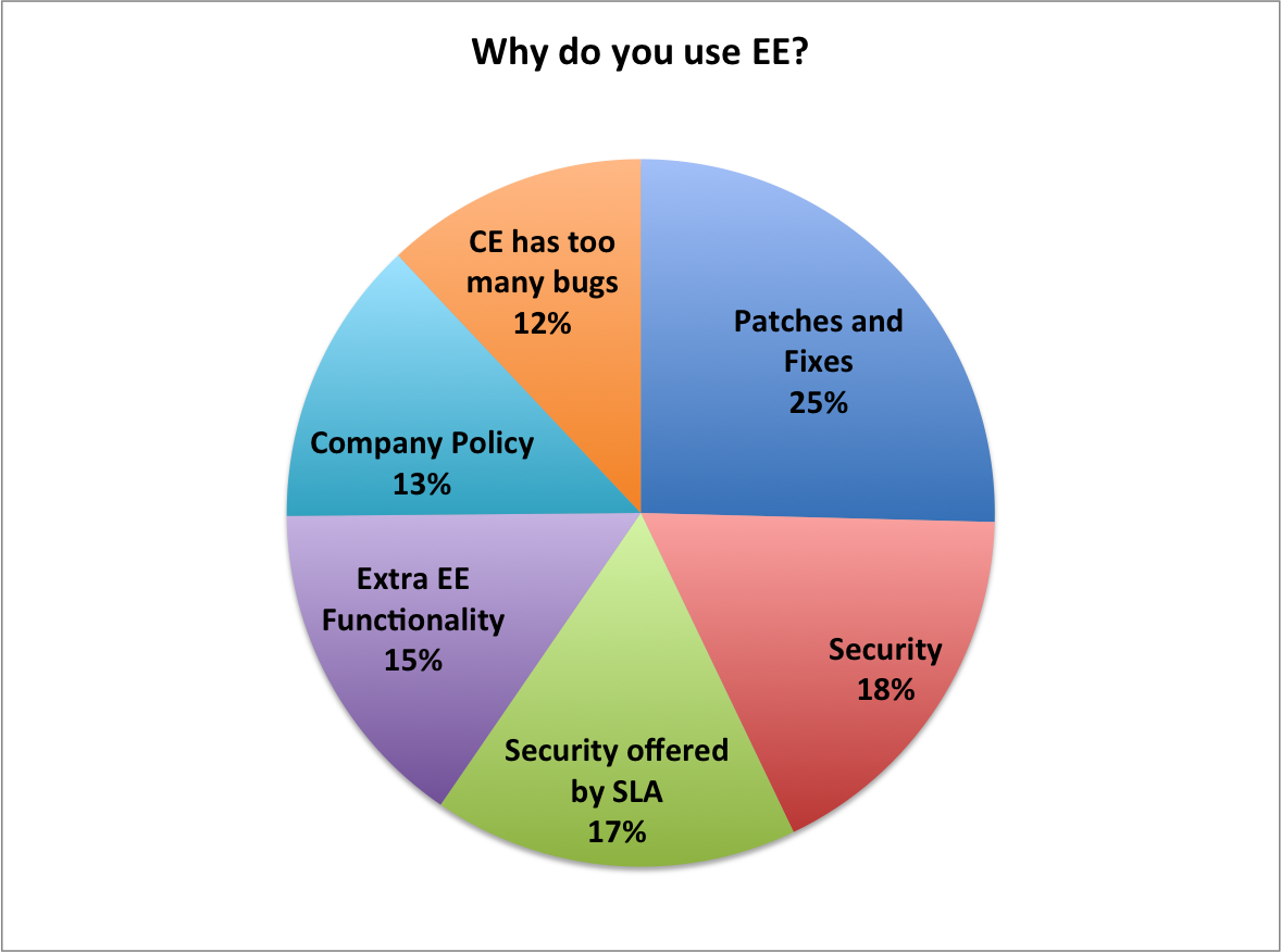 what do you think blog here we begin to ask some motivational questions we started by asking why do you use liferay ce and or ee the results are not really a surprise